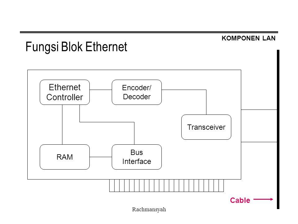Fungsi Blok Ethernet Ethernet Controller Encoder/ Decoder Transceiver