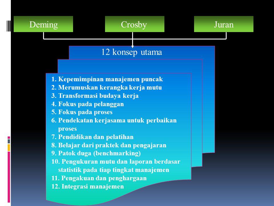 Deming Crosby Juran 12 konsep utama 12 konsep utama