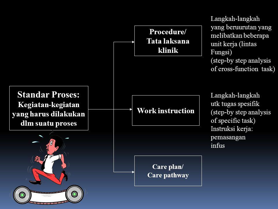 Standar Proses: Procedure/ Tata laksana klinik Kegiatan-kegiatan