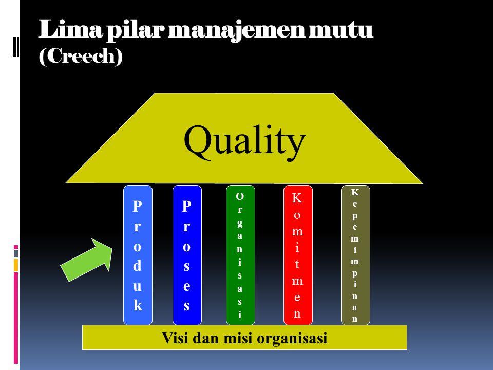 Lima pilar manajemen mutu (Creech)