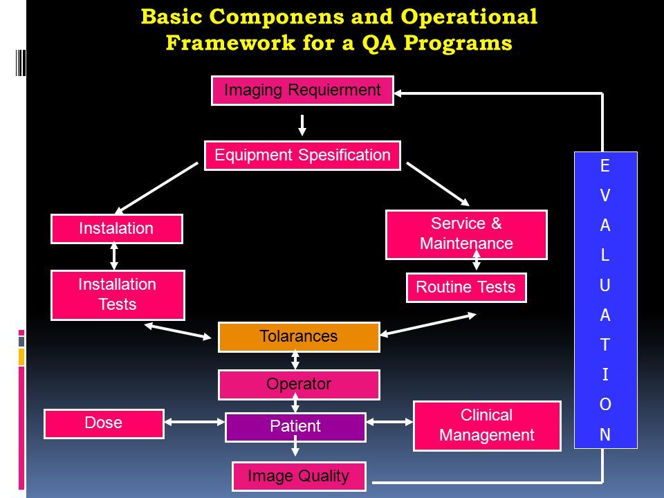 Basic Componens and Operational Framework for a QA Programs