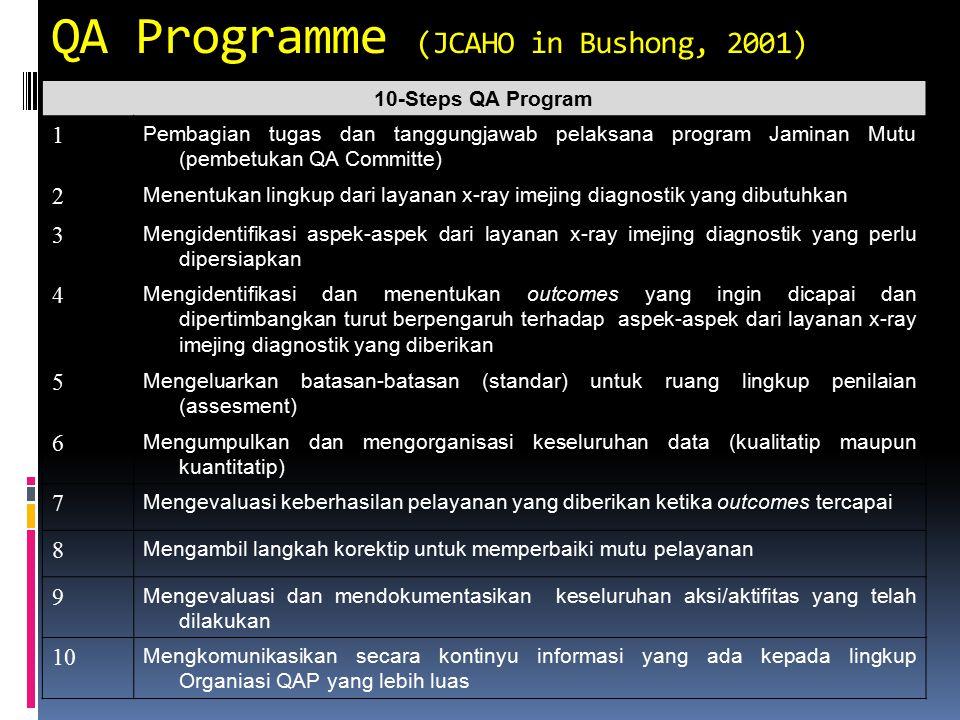 QA Programme (JCAHO in Bushong, 2001)