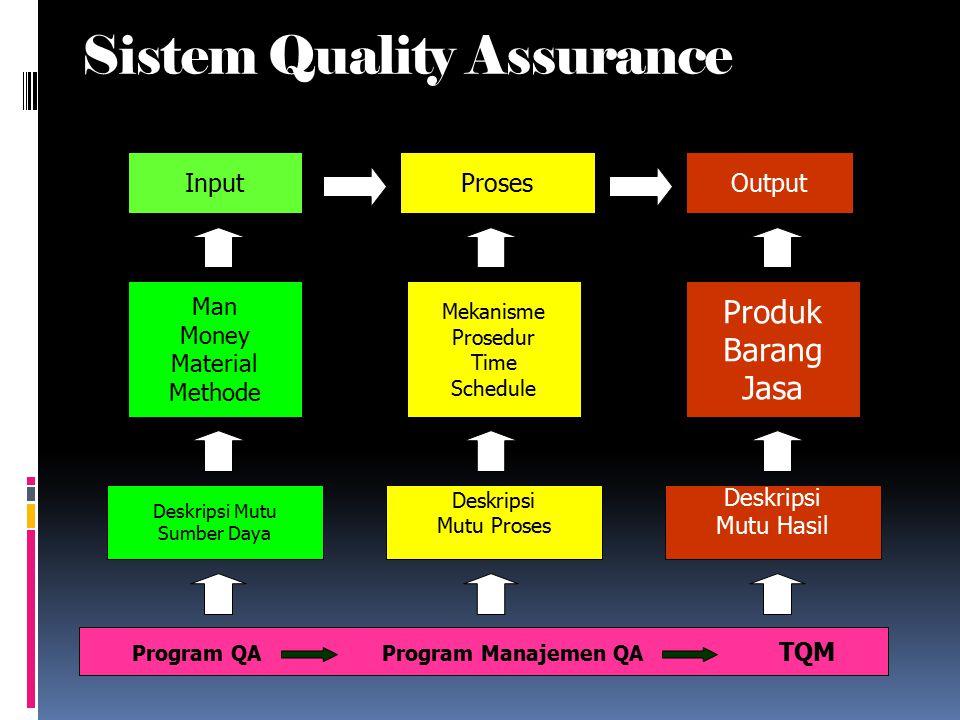 Sistem Quality Assurance