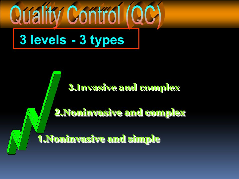 3 levels - 3 types Quality Control (QC) 3.Invasive and complex