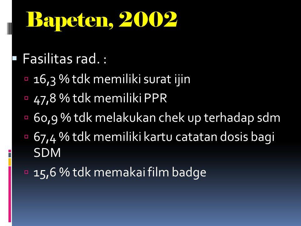 Bapeten, 2002 Fasilitas rad. : 16,3 % tdk memiliki surat ijin