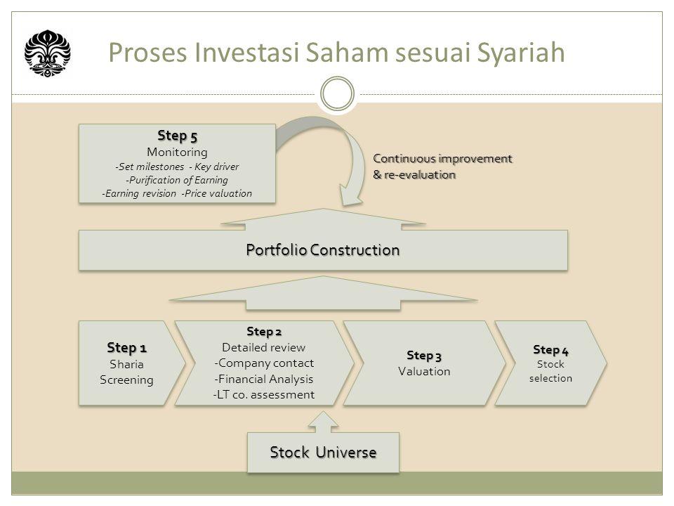 Proses Investasi Saham sesuai Syariah