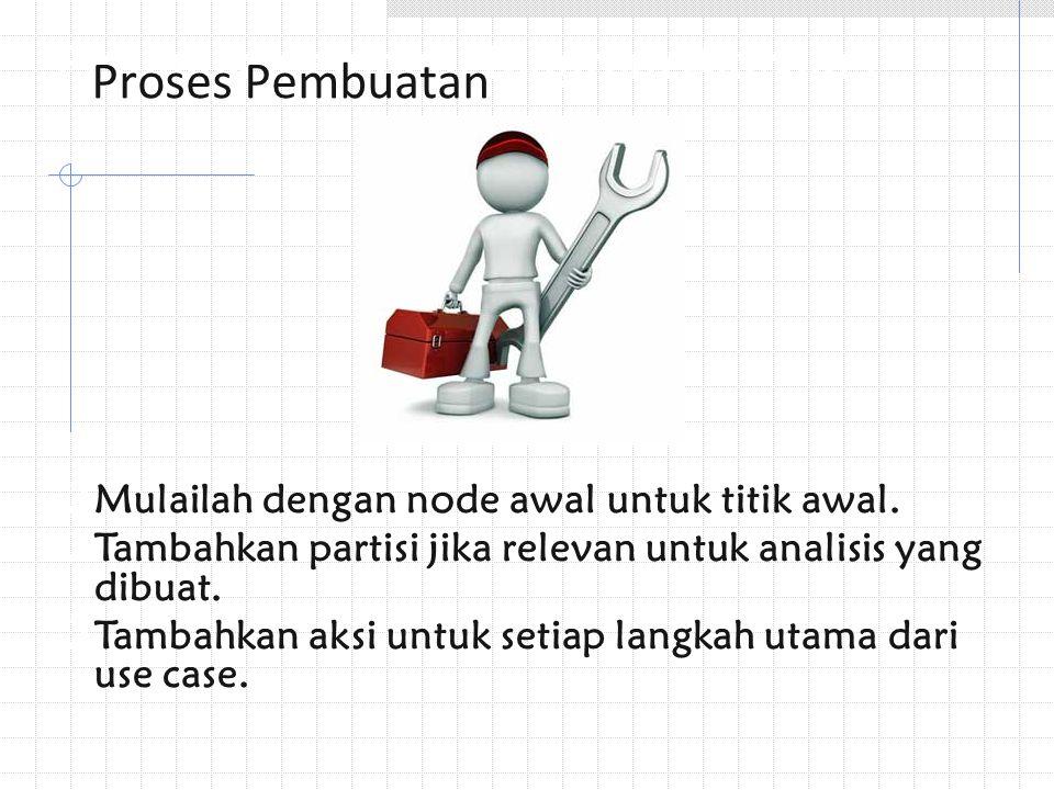 Proses Pembuatan Petunjuk Membuat Diagram Aktivitas