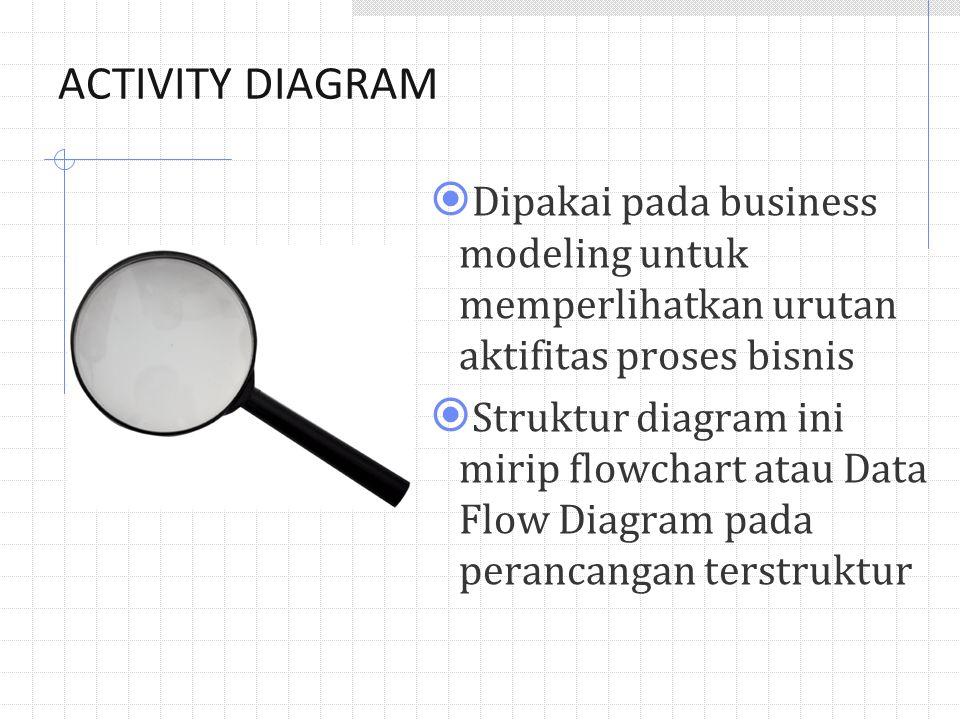 ACTIVITY DIAGRAM Dipakai pada business modeling untuk memperlihatkan urutan aktifitas proses bisnis.