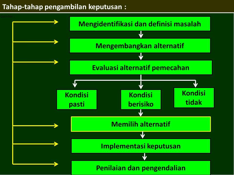 Tahap-tahap pengambilan keputusan :