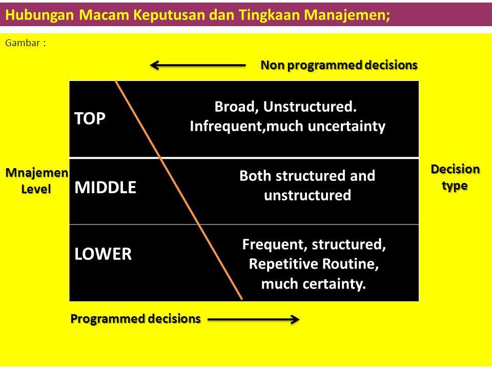 Hubungan Macam Keputusan dan Tingkaan Manajemen;