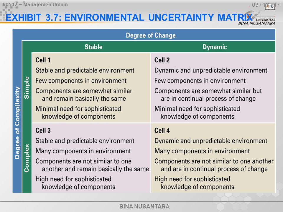 EXHIBIT 3.7: ENVIRONMENTAL UNCERTAINTY MATRIX