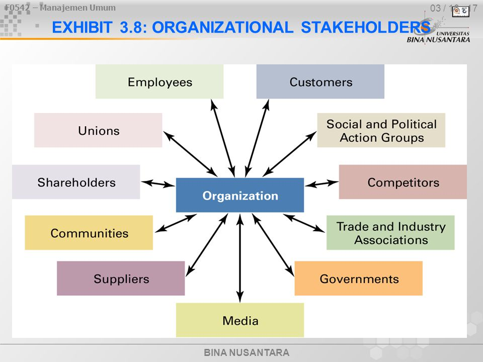 EXHIBIT 3.8: ORGANIZATIONAL STAKEHOLDERS