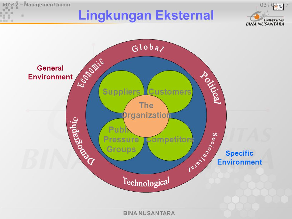 Lingkungan Eksternal Global Customers Competitors Suppliers Public
