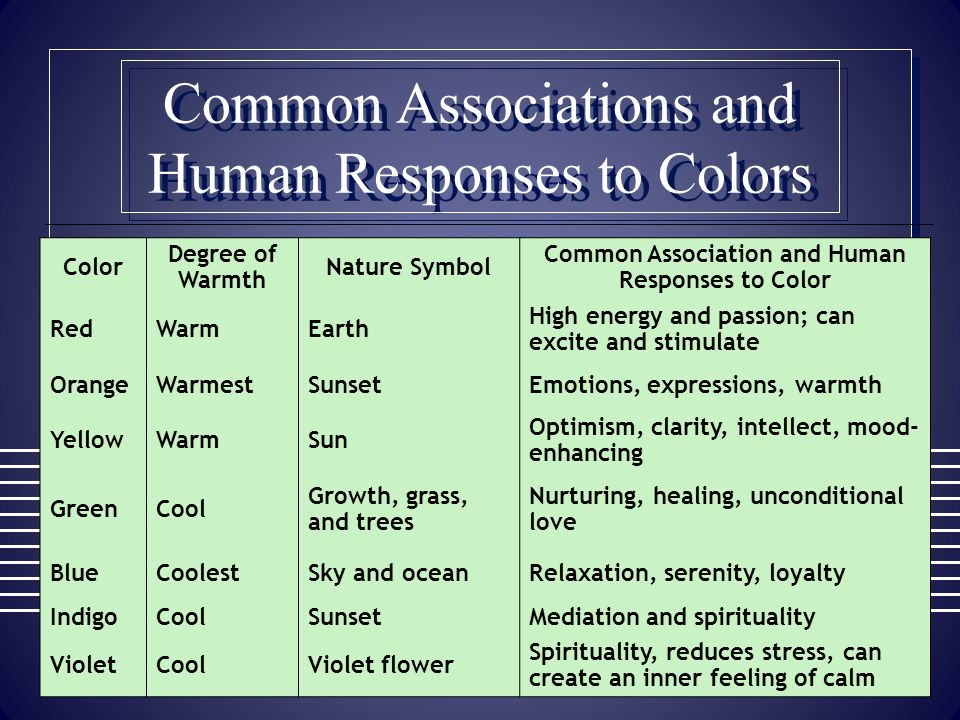 Common Associations and Human Responses to Colors