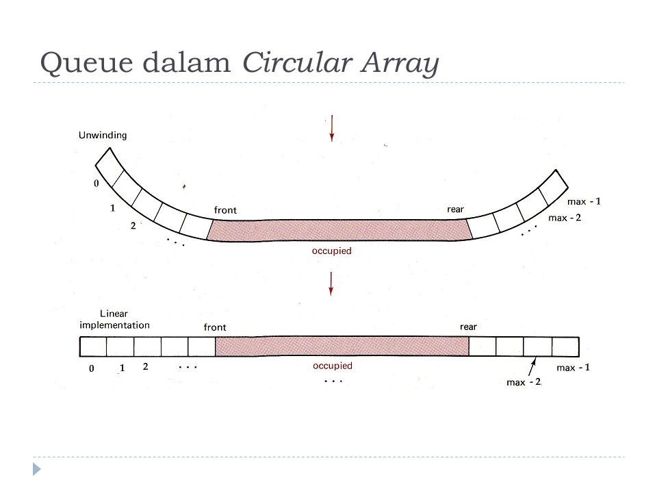 Queue dalam Circular Array