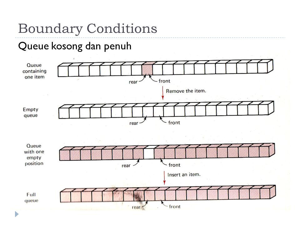 Boundary Conditions Queue kosong dan penuh
