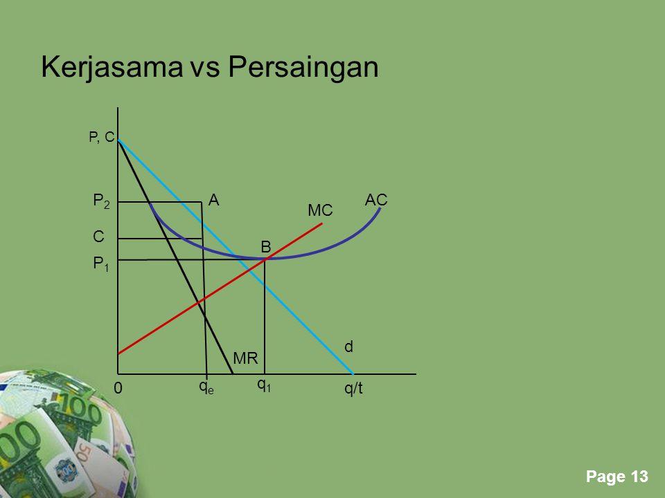 Kerjasama vs Persaingan