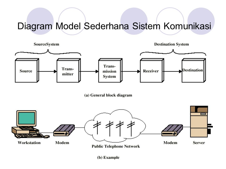 Diagram Model Sederhana Sistem Komunikasi Diagram Model Sederhana Sistem Komunikasi