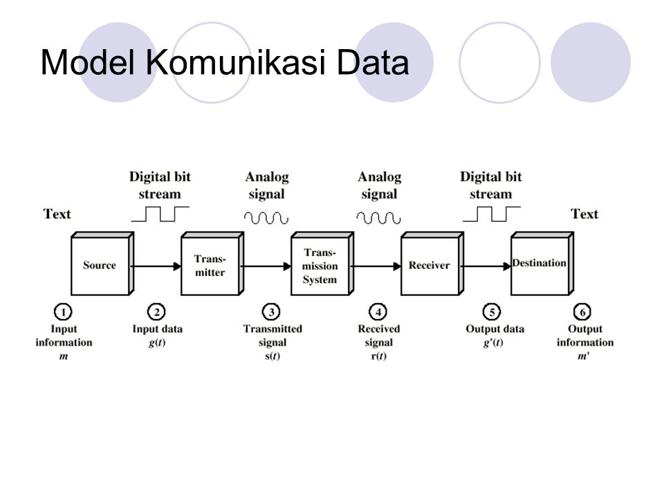 Jaringan komputer dan komunikasi data ppt download 4 model komunikasi data ccuart Images