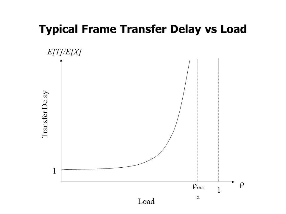 Typical Frame Transfer Delay vs Load