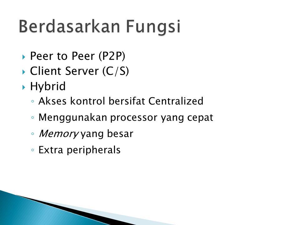 Berdasarkan Fungsi Peer to Peer (P2P) Client Server (C/S) Hybrid