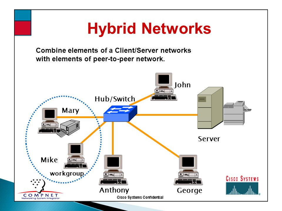 Hybrid Networks Combine elements of a Client/Server networks