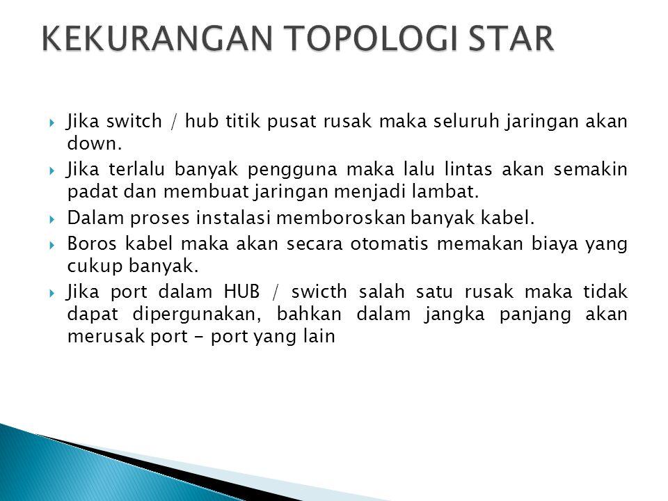 KEKURANGAN TOPOLOGI STAR