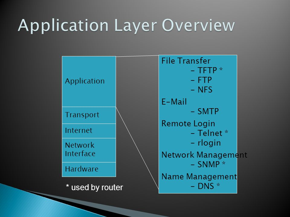 Application Layer Overview