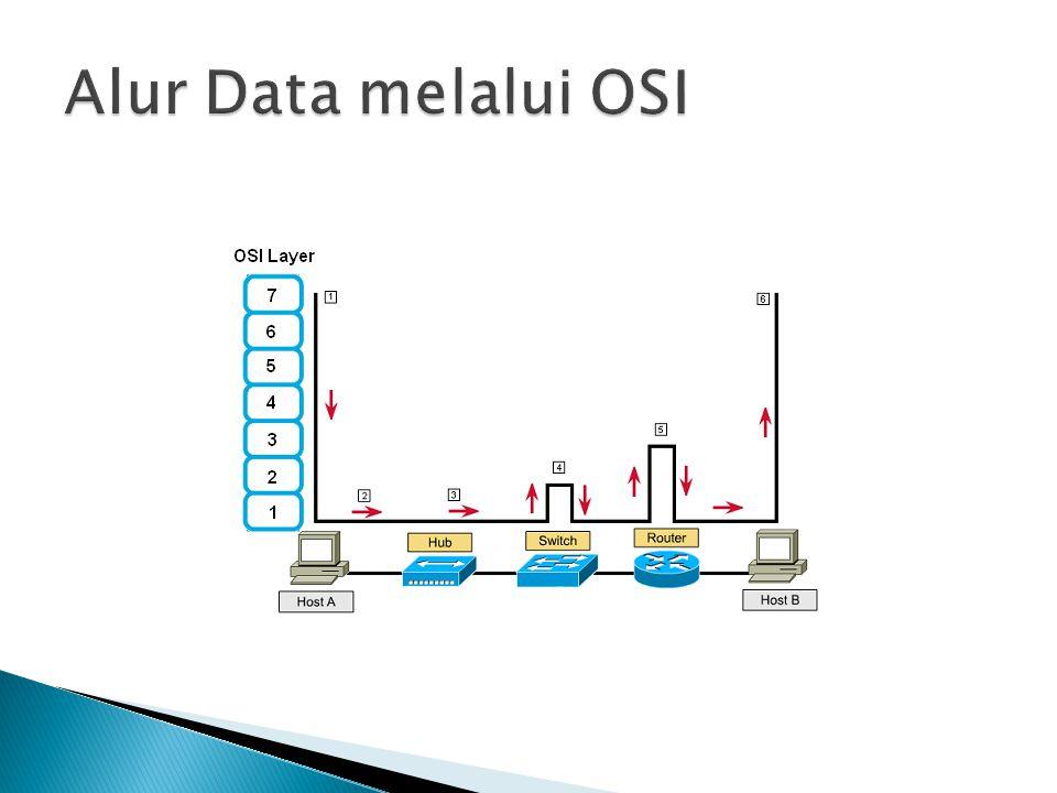 Alur Data melalui OSI