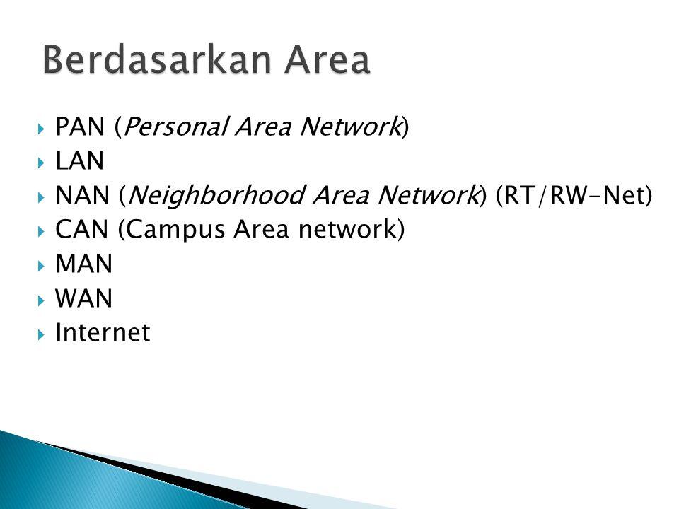 Berdasarkan Area PAN (Personal Area Network) LAN