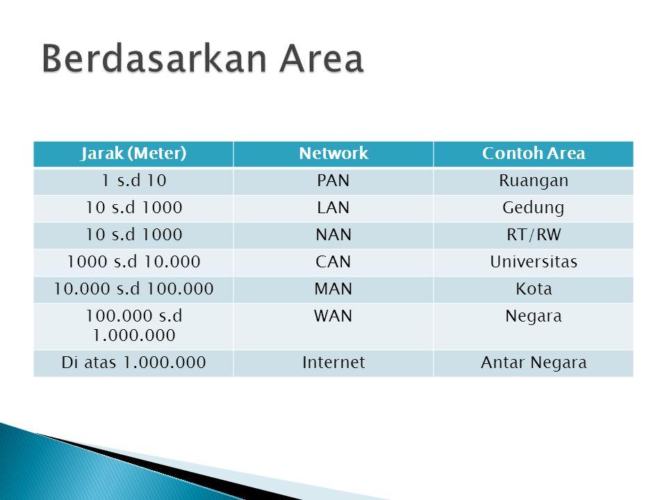 Berdasarkan Area Jarak (Meter) Network Contoh Area 1 s.d 10 PAN