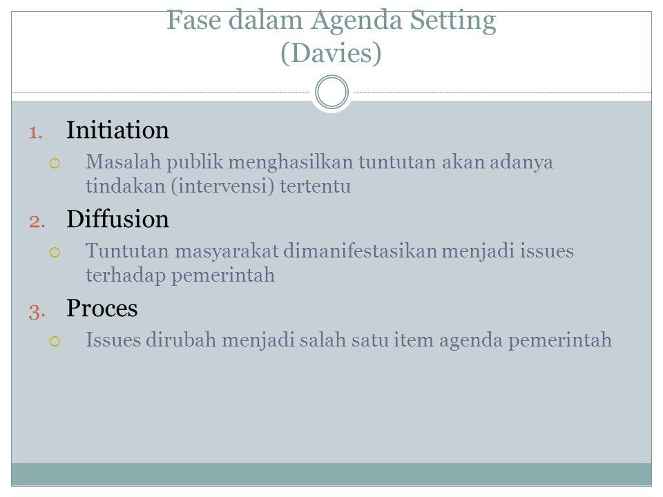 Fase dalam Agenda Setting (Davies)