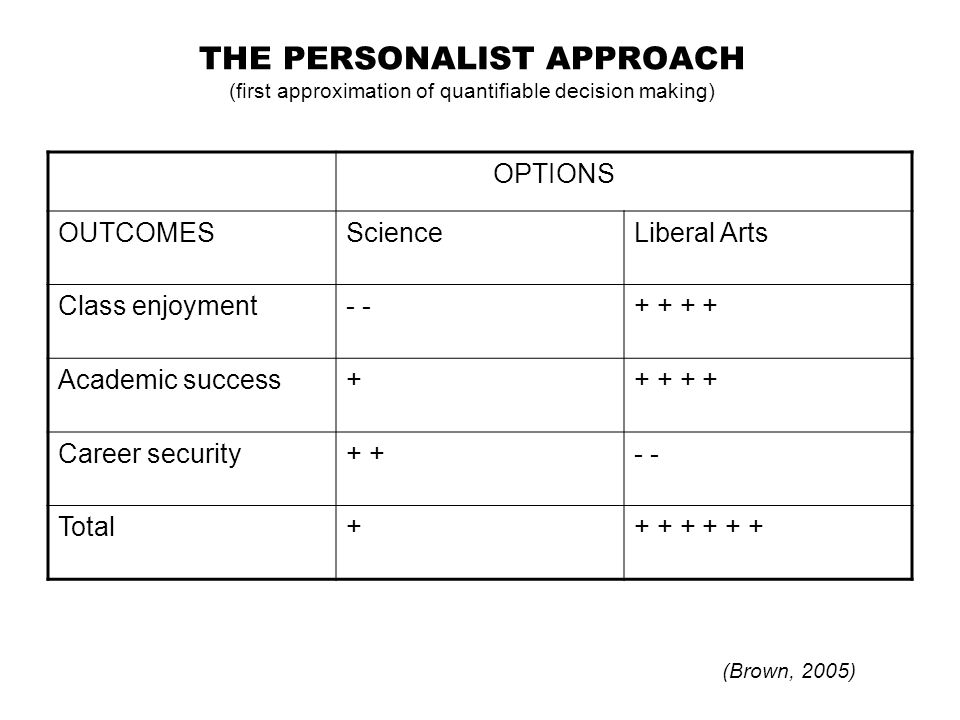 THE PERSONALIST APPROACH (first approximation of quantifiable decision making)