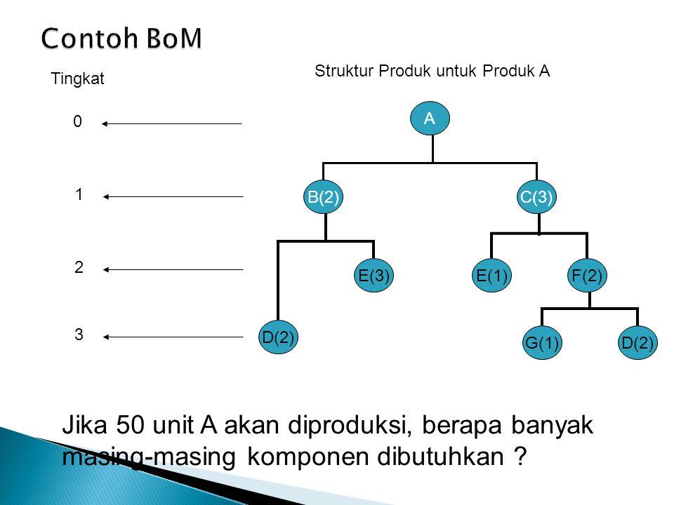 Contoh BoM Struktur Produk untuk Produk A. Tingkat. A. 1. B(2) C(3) 2. E(3) E(1) F(2) 3. D(2)