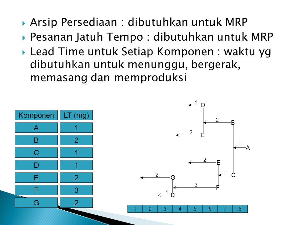 Arsip Persediaan : dibutuhkan untuk MRP