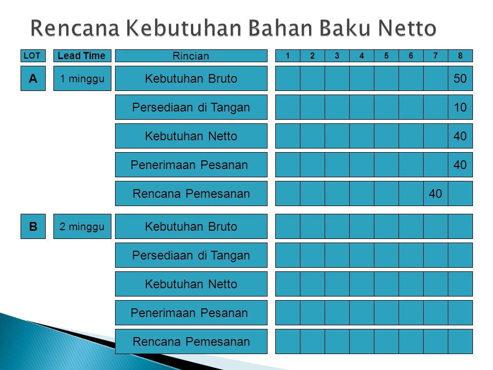 Rencana Kebutuhan Bahan Baku Netto
