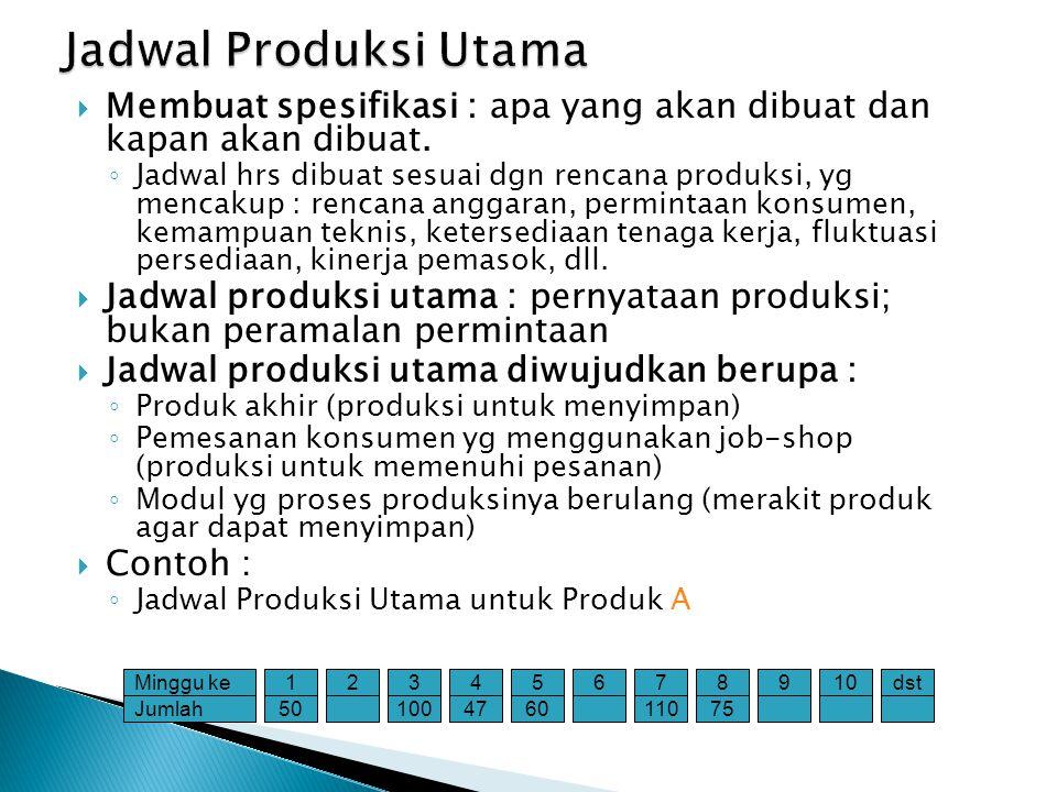Jadwal Produksi Utama Membuat spesifikasi : apa yang akan dibuat dan kapan akan dibuat.