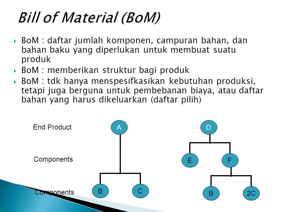 Bill of Material (BoM) BoM : daftar jumlah komponen, campuran bahan, dan bahan baku yang diperlukan untuk membuat suatu produk.