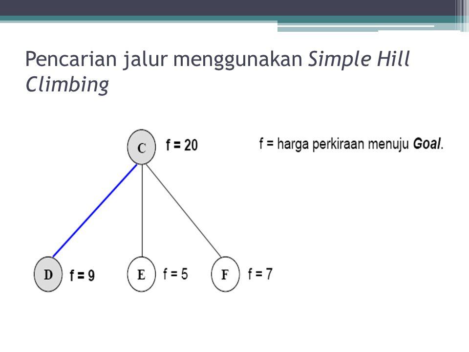 Pencarian jalur menggunakan Simple Hill Climbing
