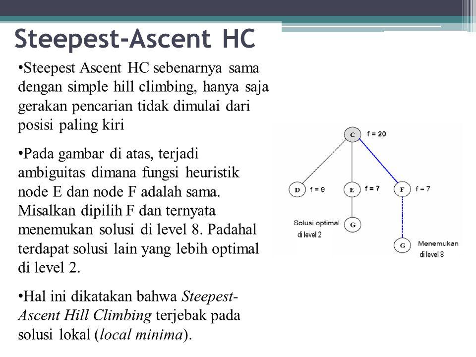 Steepest-Ascent HC Steepest Ascent HC sebenarnya sama dengan simple hill climbing, hanya saja gerakan pencarian tidak dimulai dari posisi paling kiri.