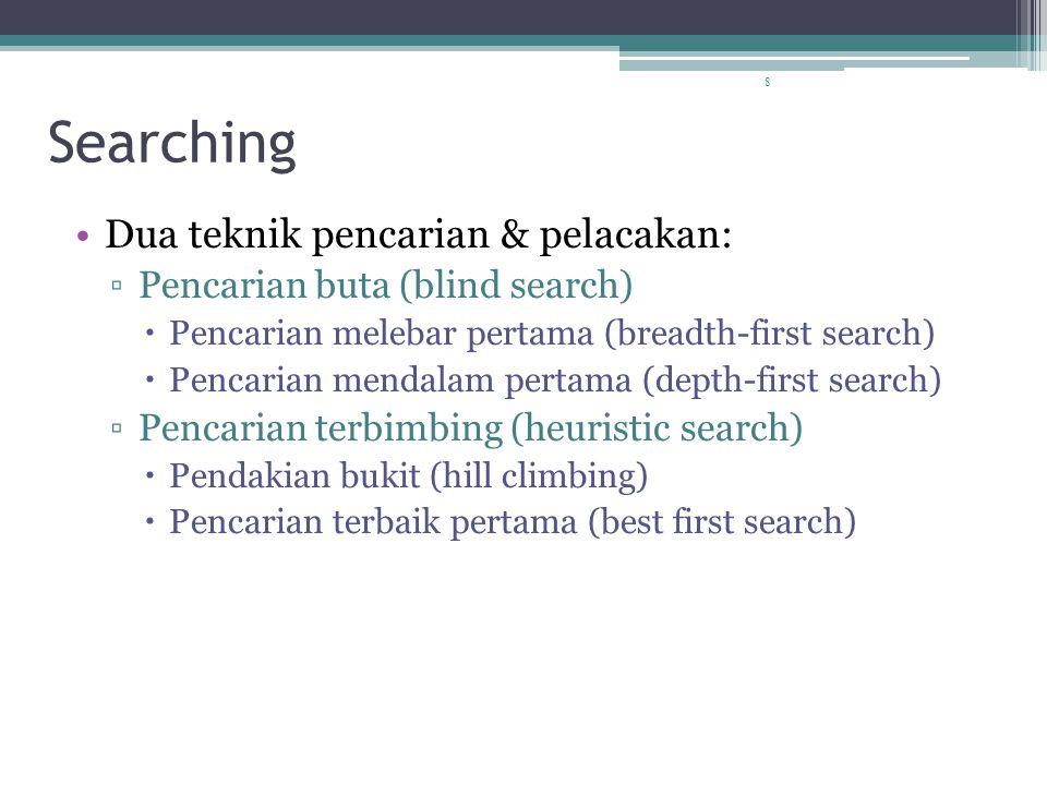Searching Dua teknik pencarian & pelacakan: