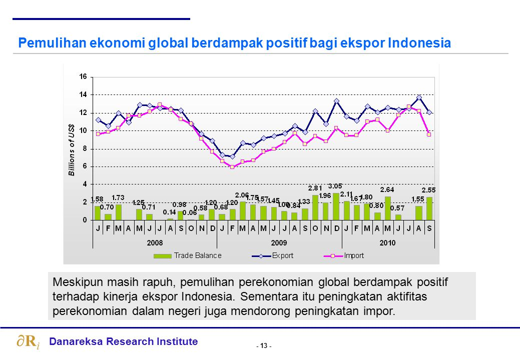 Perkiraan Pertumbuhan Ekonomi Beberapa Negara, %