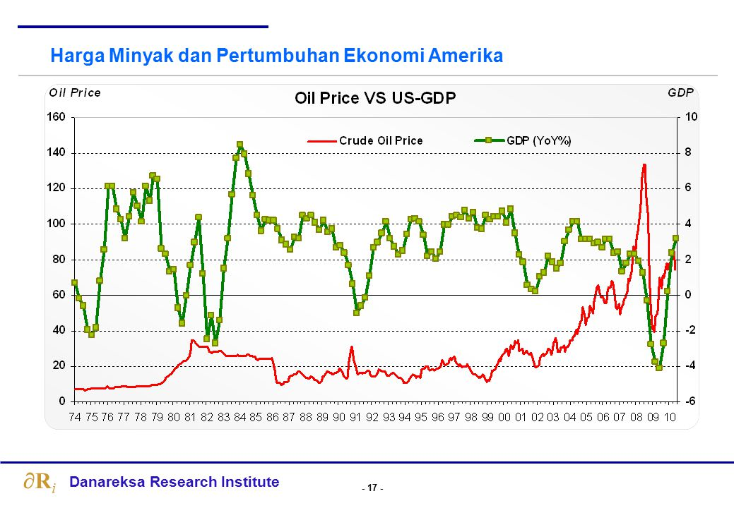 Perkiraan Harga Minyak Dunia: relatif stabil hingga akhir 2011