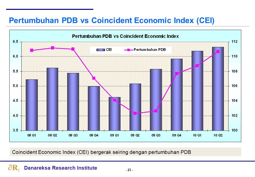 Coincident Economic Index: …masih dalam tren meningkat