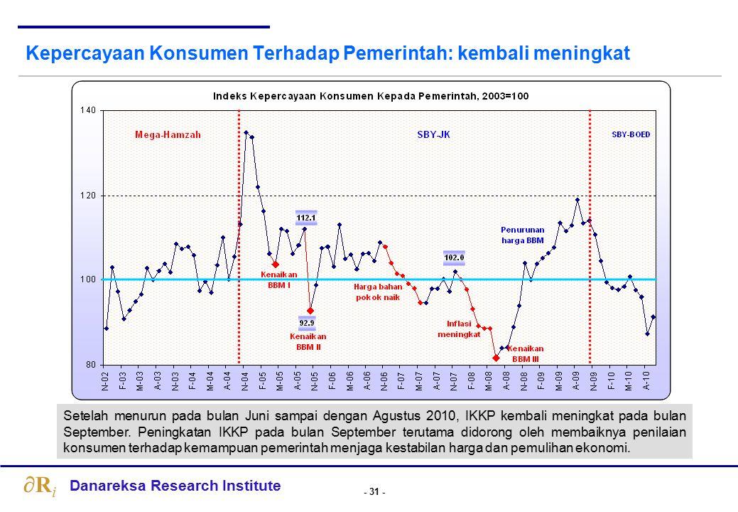 Optimisme Pebisnis menurun