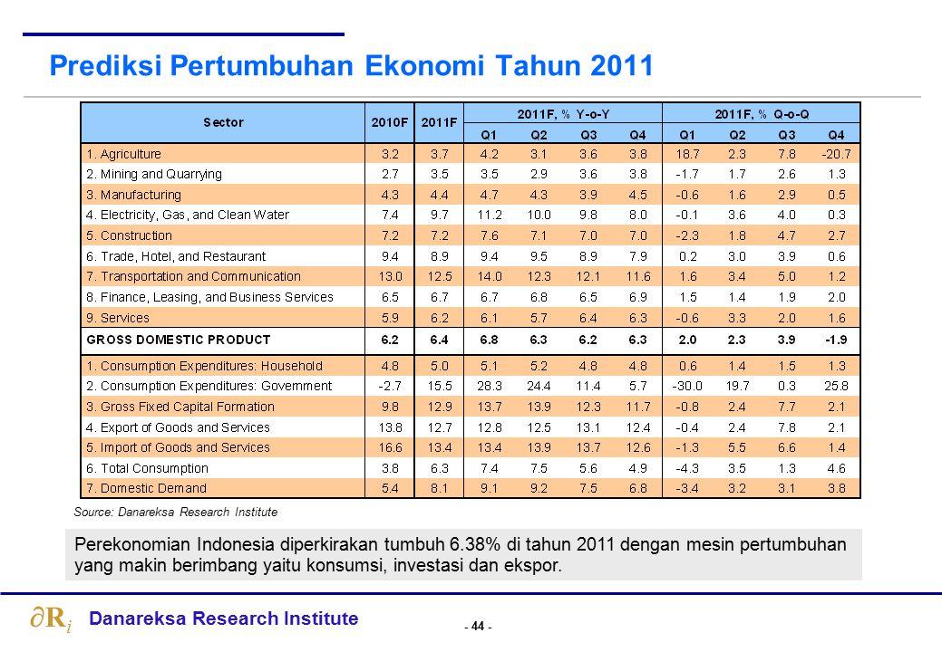 Ekspektasi Pertumbuhan Ekonomi Indonesia: tren membaik