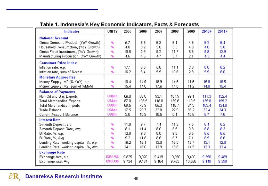 Skenario Proyeksi Indikator Ekonomi Utama