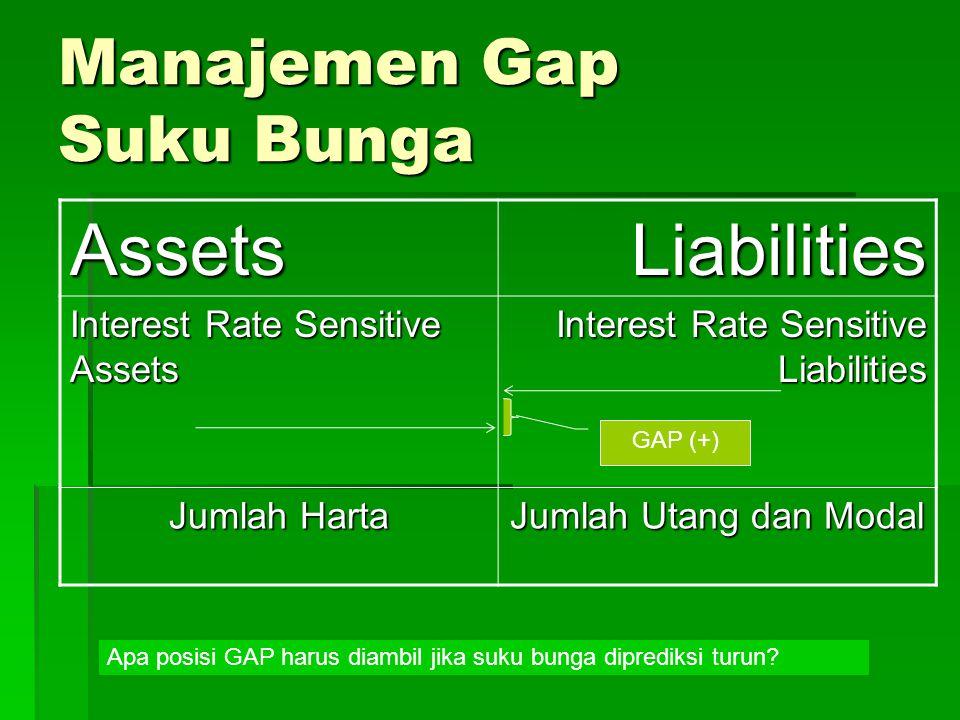 Manajemen Gap Suku Bunga
