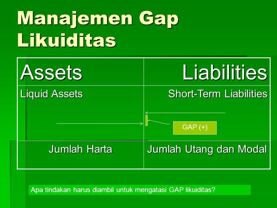 Manajemen Gap Likuiditas