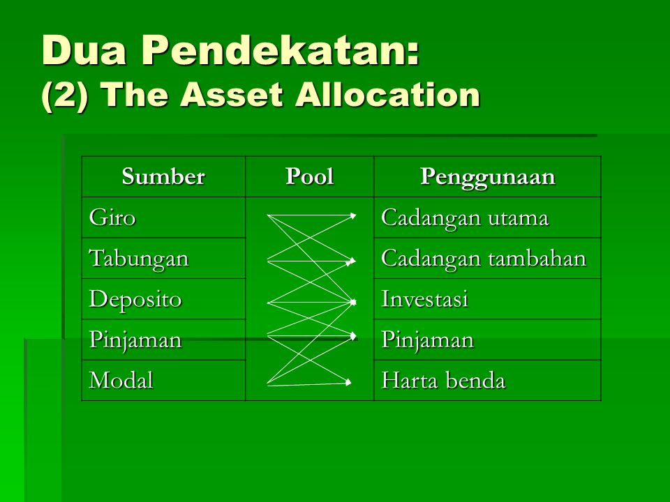 Dua Pendekatan: (2) The Asset Allocation